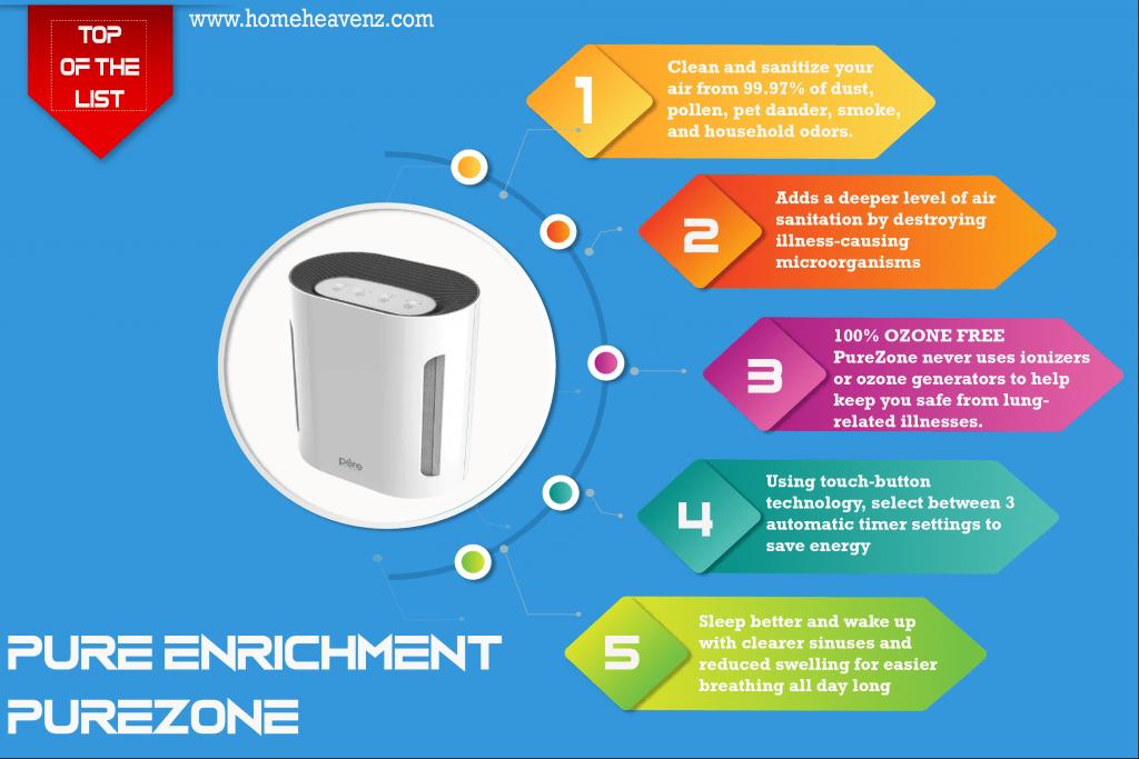inforgraphic_Pure_Enrichment_PureZone_3-in-1_Air_Purifier-01