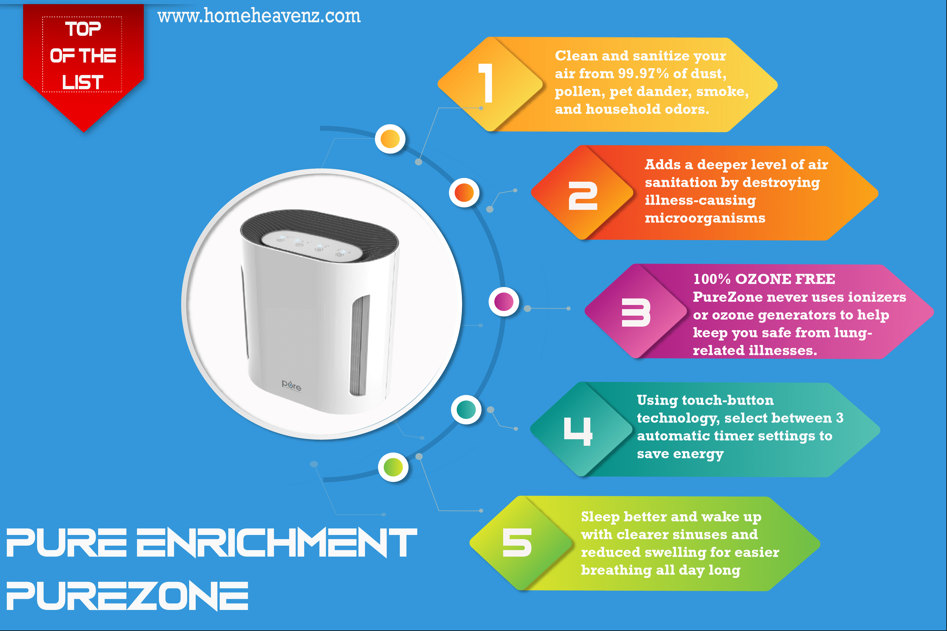 inforgraphic_Pure_Enrichment_PureZone_3-in-1_Air_Purifier-01