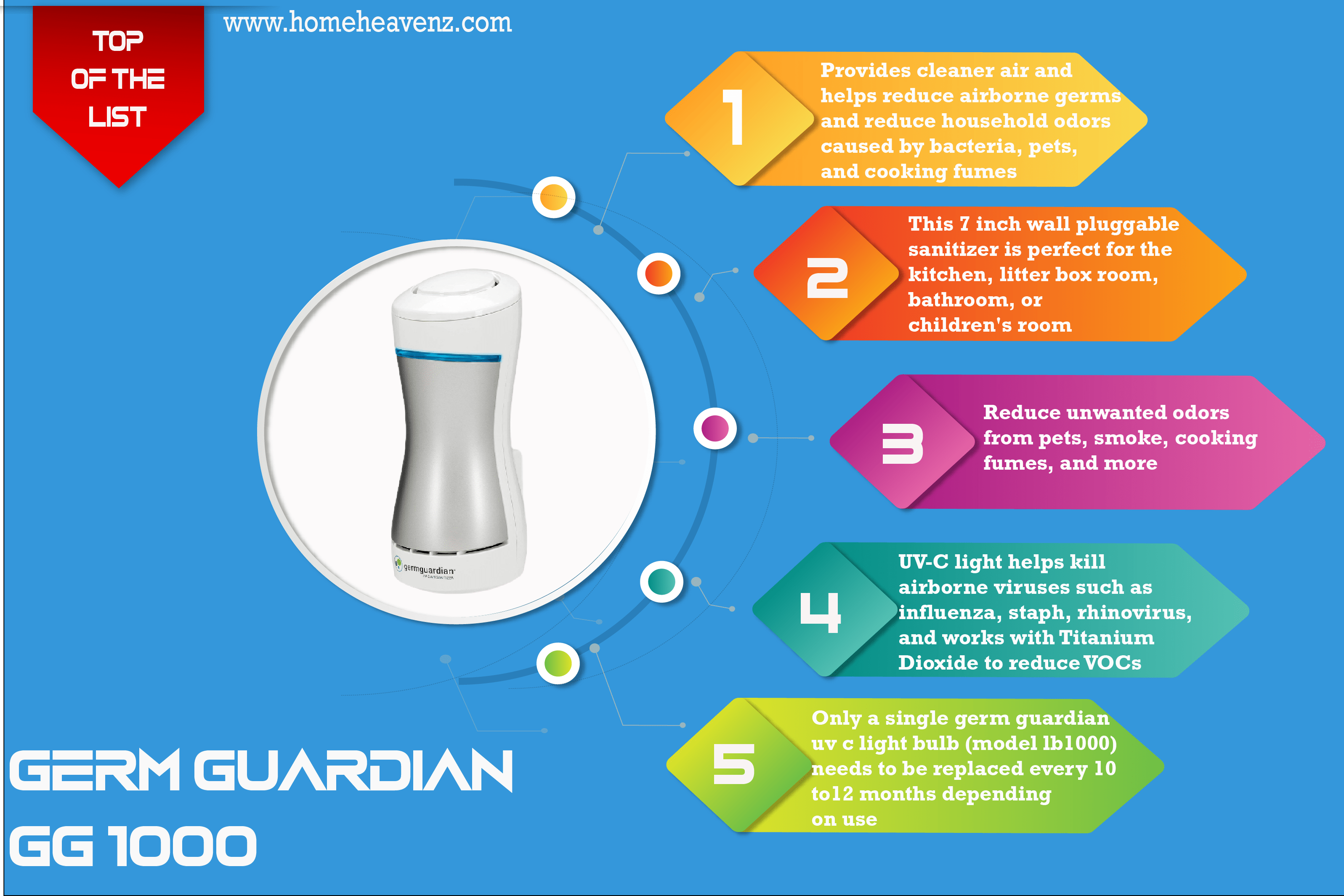 infographic_Germ_Guardian_GG1000_best_air_purifier_for_allergies_2021-01