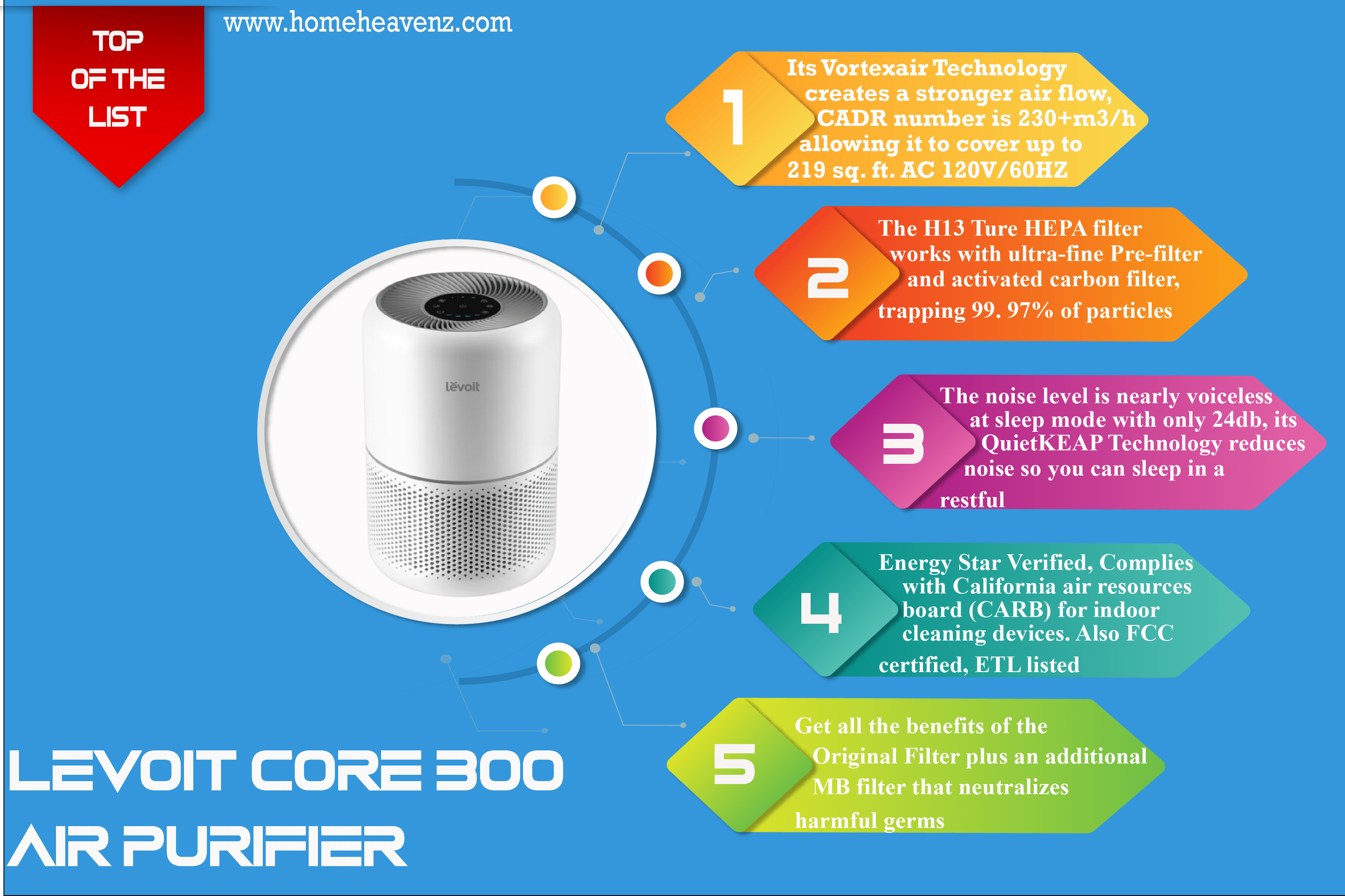 Infographic_LEVOIT_Core_300_Air_Purifier