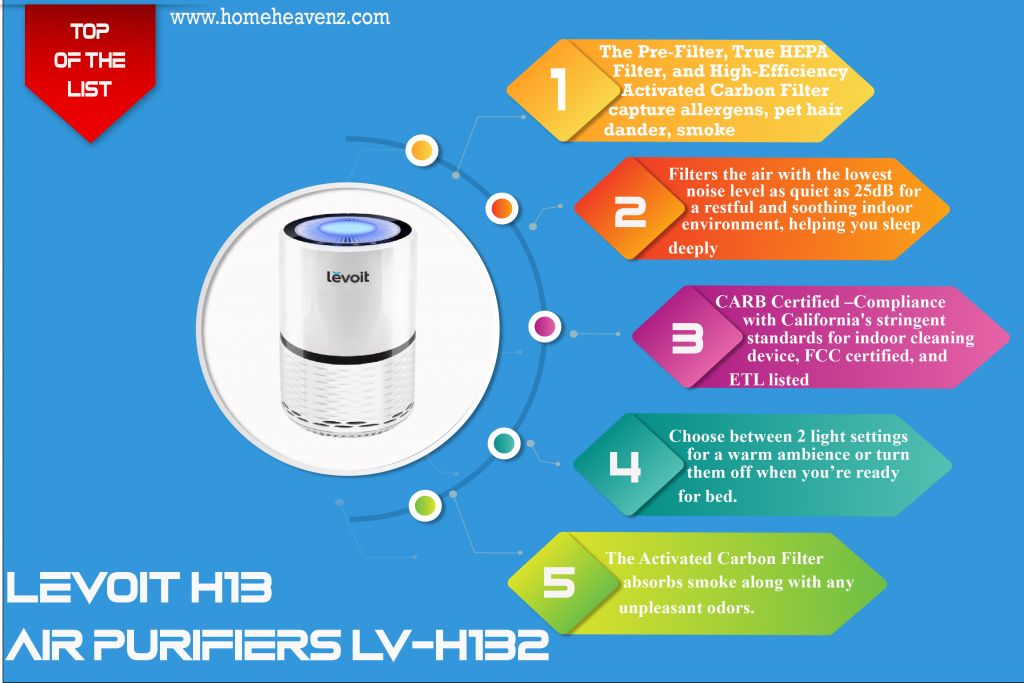 infographic_LEVOIT_H13 _Air Purifiers _LV-H132-best-air-purifier-for-smoke-2021-01