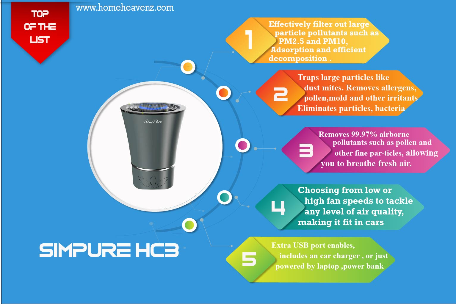 infographic-about-filtration-system-allergy removing-capability-and-fan-power-of-SimPure-HC3-360°–Best-Car-Air-Purifier-for-Smoke-2021-01