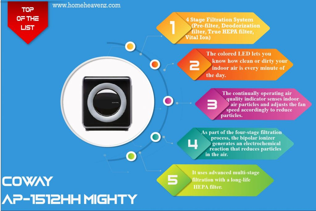 infographic-about-filtration-system-auto-mode-smart-sensor-of-Coway-AP-1512HH-Mighty– Overall-Best-ozone-free-Air-Purifier
