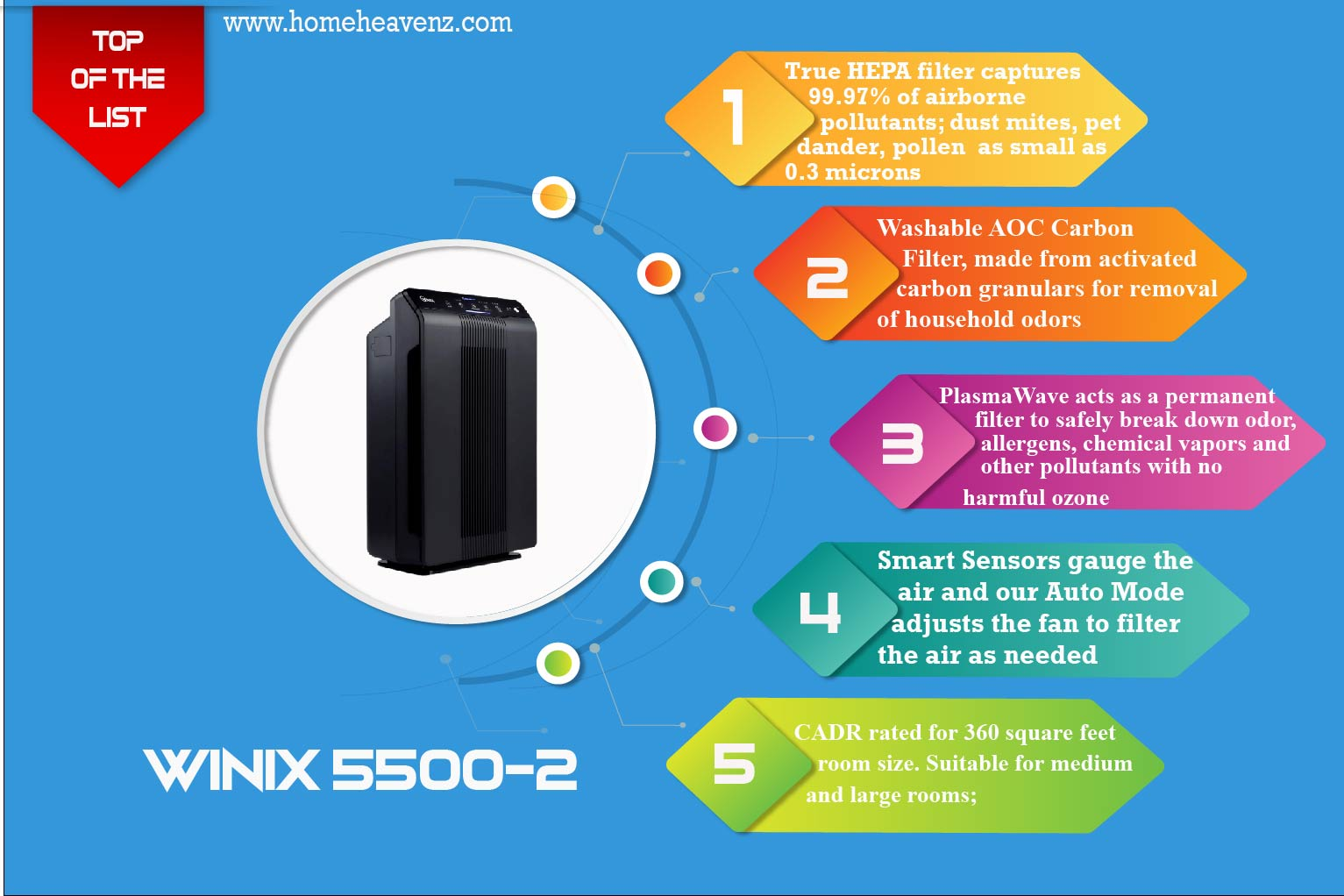 inforgraphic-with-detailed-features-including-true-hepa-filter-carbon-filter-plasma-wave-technology-smart-sensors-cadr-rating-of-Winix-5500-2 – Best-Air-Purifier-with-washable-filter