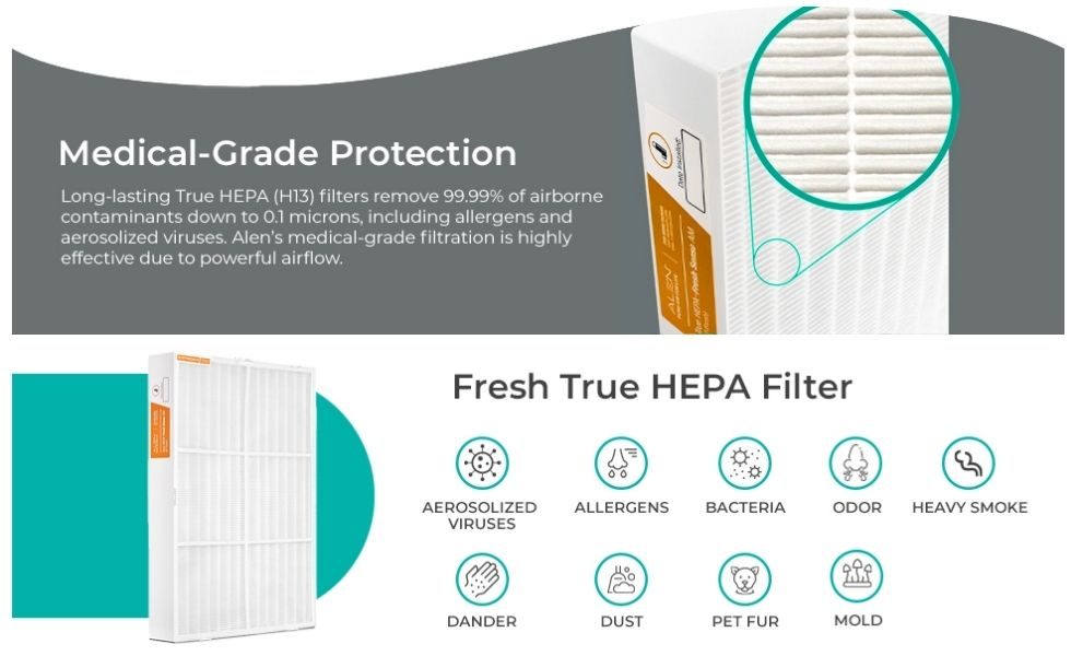 Alen BreatheSmart 75i - True HEPA filter
