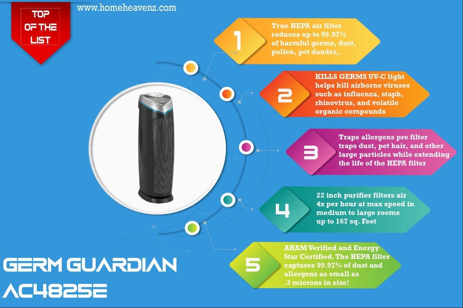 Infographic_Germ_Guardian_True_HEPA_Filter_Air Purifier_AC4825