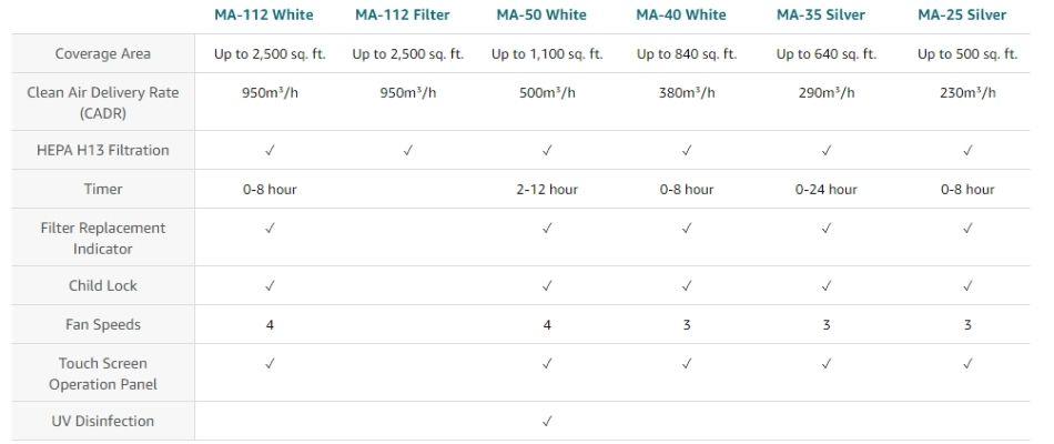 Medify Air MA-112 V2.0